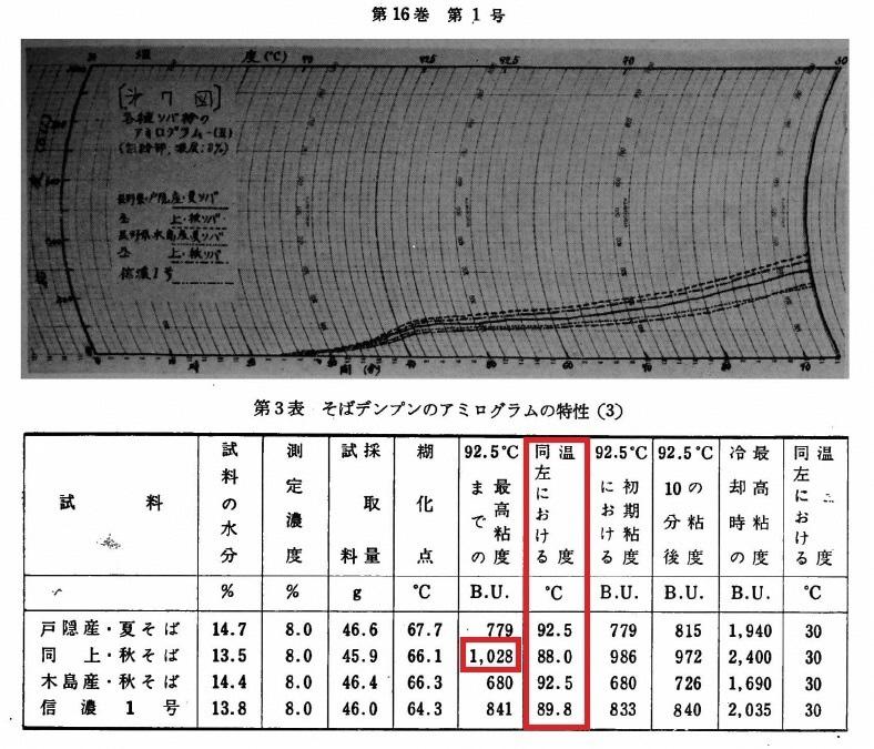 そばでんぷんのアミログラムの特性 粘りを測定